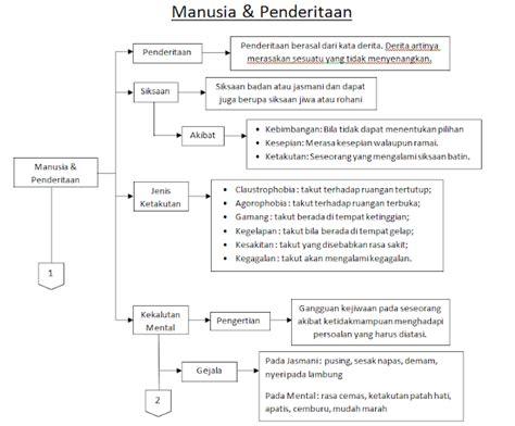 format layout makalah contoh makalah layout perkantoran manusia penderitaan