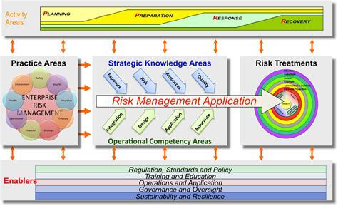 Risk Management Framework Template by Risk Quot The Effect Of Uncertainty On Objectives Quot May 2012