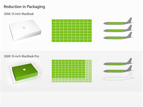 packaging design for the environment reducing costs and quantities a green er apple bit rebels