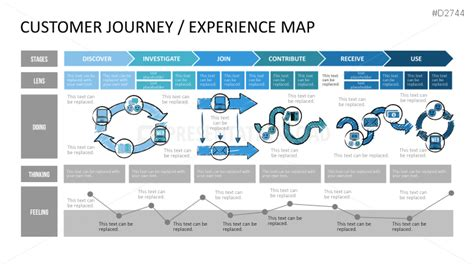 Customer Journey Map For Other Retail Retail Customer Journey Maps Pinterest Customer Experience Map Template