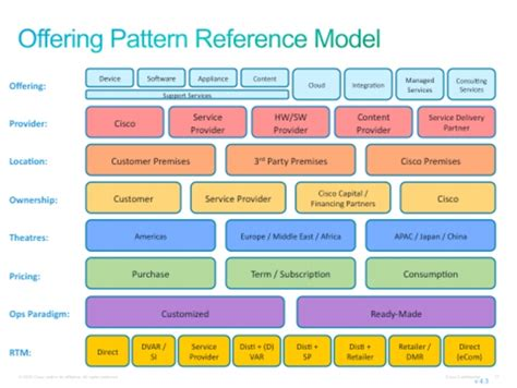 Business Architecture Template enterprise architecture and it service management cisco