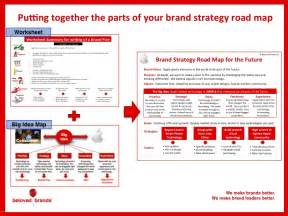 how to lay out your 5 year brand strategic plan on one page