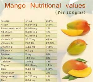 Mango contain enzymes for breaking down protein the fiber in mango