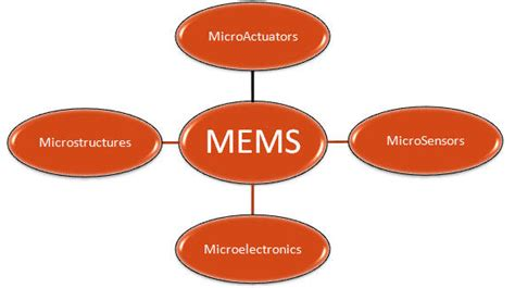 Size Of 2 Car Garage by Mems Technology What Is Mems Micro Electro Mechanical