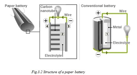 Paper Battery In The Works by Paper Battery Seminar Report Ppt Pdf For Ece Students
