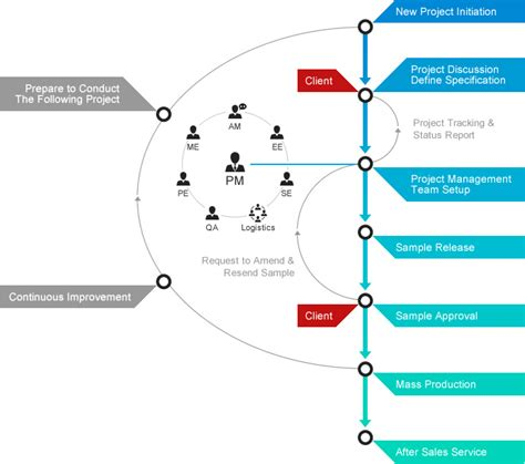 flow design custom design flow chart ibase