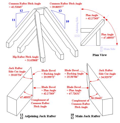 Cutting Rafters For A Hip Roof irregular hip rafter compound angles
