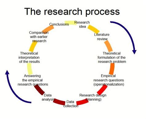 stages of dissertation the research process qualitative pathway the