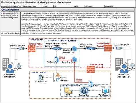 software design pattern catalog 12 best enterprise architecture images on pinterest