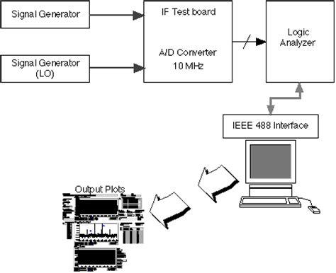 logic block diagram logic analyzer diagram blueraritan info