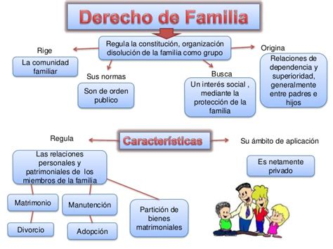 imagenes de mapas mentales sobre la familia grupo 4 mapa conceptual derecho de familia ppt