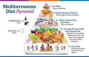 Mediterranean Style Diet Plan - the diet guide mediterranean diet underwater audio