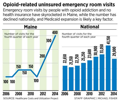 emergency room no insurance addicts may benefit from an expansion of medicaid centralmaine