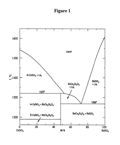zno phase diagram patent us7410921 high thermal expansion cyclosilicate