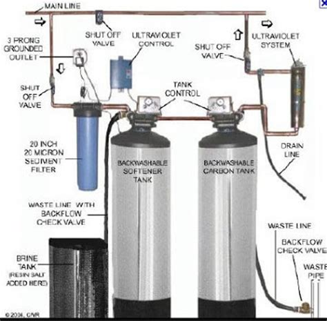 water softener brine tank diagram water get free image
