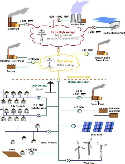 electrical grid