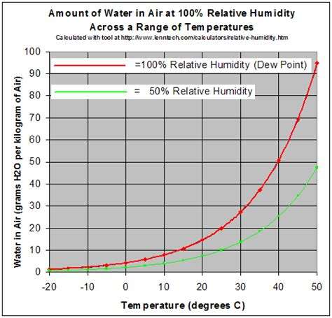 dew point comfort scale high school earth science weather and atmospheric water