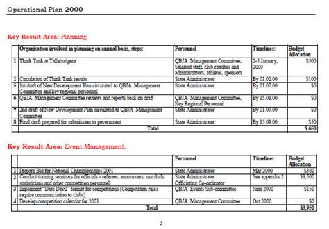 Budgeting Information For Companies And Organisations Operational Plan Template
