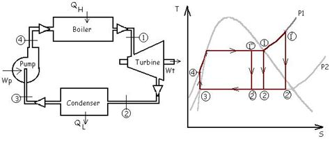 ts diagram for steam turbine hs diagram of rankine cycle rankine cycle with moisture