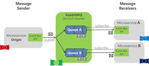 rabbitmq workflow implementing an event with rabbitmq for the