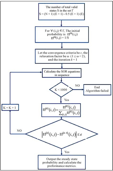 gauss seidel flowchart flowchart for gauss seidel method 28 images flowchart