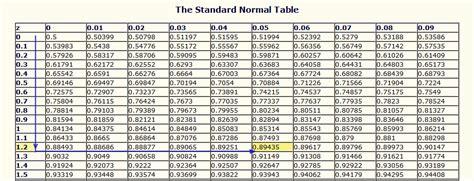 Z Value Table by Z Score Chart 6 Related Keywords Z Score Chart 6