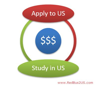 Can I Afford An Mba by Study In Us Financial Situation Can I Afford If No