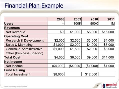 financial business template financial plan exle