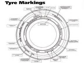 Car Tire Markings Explained Frequently Asked Questions Vehicles Selectus 2016 Car