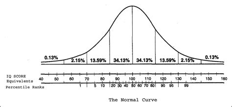 ab wann normal iq normal curve gallery