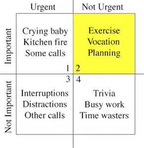Covey Quadrants Template by How To Use Stephen Covey S Time Management Matrix