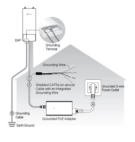 Tplink Cpe220 Outdoor frequently asked questions about eap outdoor products tp link