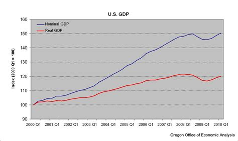 nominal vs real gdp international gdp comparison oregon office of economic