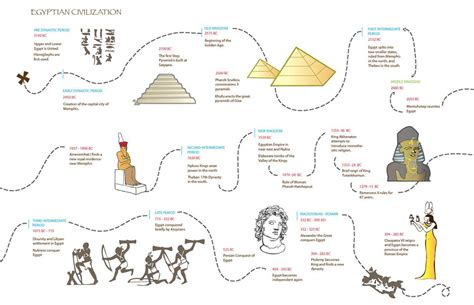 ancient egypt map and timeline egyptian civilization timeline hs history egypt and
