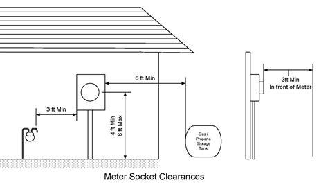 The Dakota Floor Plan by Electric Service Handbook Residential Meter Location