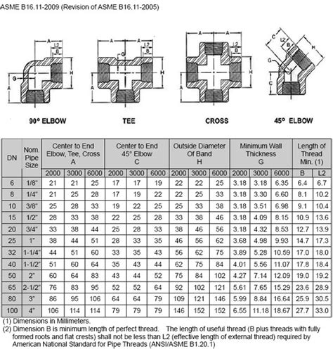 Plumbing Fittings Dimensions by Steel Pipe Fittings Chart Car Interior Design