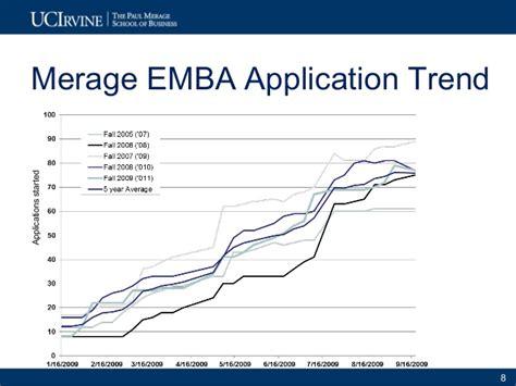Merage Mba Essays by Exle 2 2010 11 Uci Merage Exec Programs Marketing