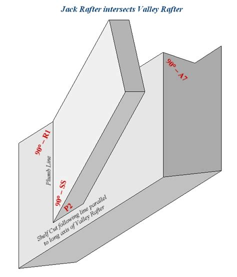 How To Cut A Hip Rafter Rafter Shelf Cut Following The Line Parallel To The