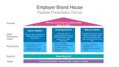 Branding Your Home 4 steps to a compelling employer brand from scratch