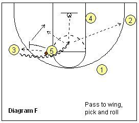 setting pick drills 17 best images about basketball on pinterest basketball