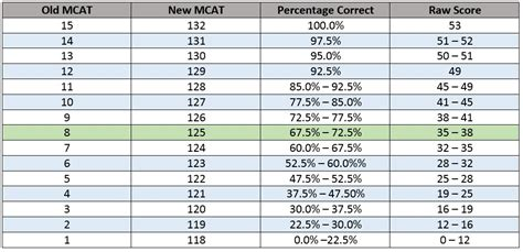 sections of the mcat new mcat sections 28 images what you actually need to