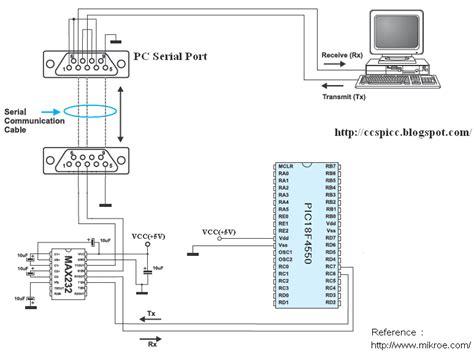 tutorial ccs c ccs c uart exle for pic18f4550 microcontroller