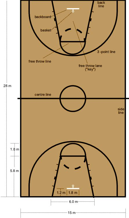 basketball measurements basketball court dimensions size measurement specifications official regulation