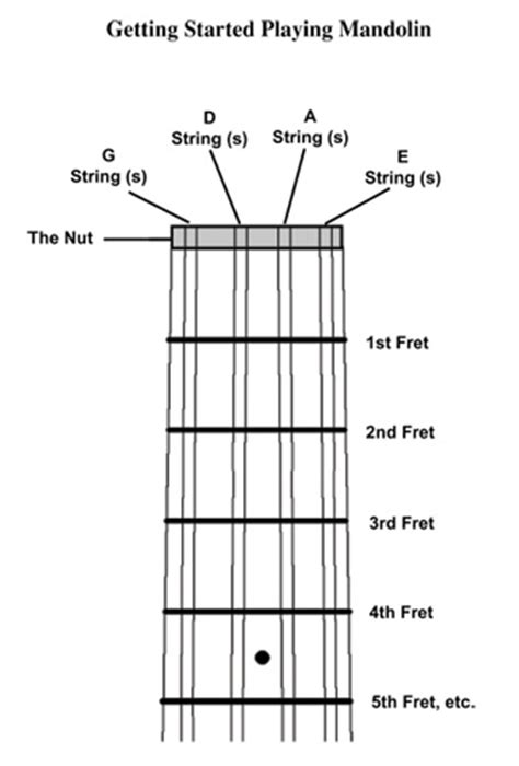 String Names - play the mandolin free mandolin lessons by