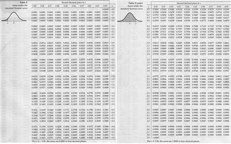 Normal Distribution Z Score Table by Table Of Z Scores Search Results Calendar 2015