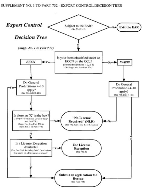 supplement 6 to part 742 of the ear 15 cfr appendix supplement no 1 to part 732 decision tree