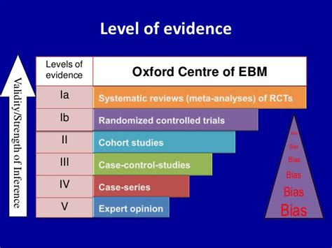 what level of evidence is a cross sectional study how to search the medical literature on the net
