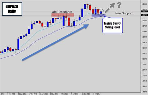 swing trading wiki forex value date convention charibas ga