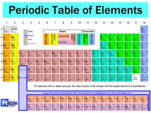 Periodic Table Basics Worksheet Answers by The Periodic Table Has Four New Additions Get To Know The