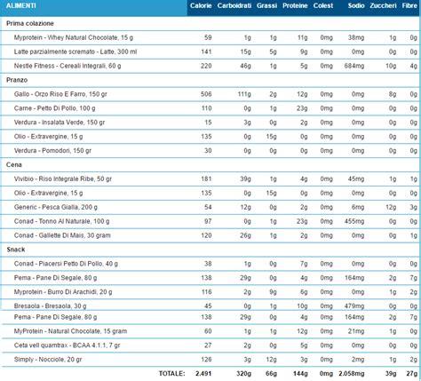 alimentazione bodybuilding esempio dieta massa settembre